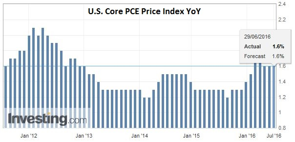 U.S. Core PCE Price Index YoY