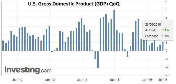 U.S. Gross Domestic Product (GDP) QoQ