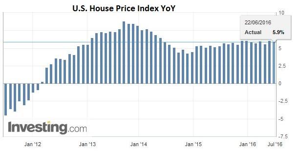U.S. House Price Index YoY