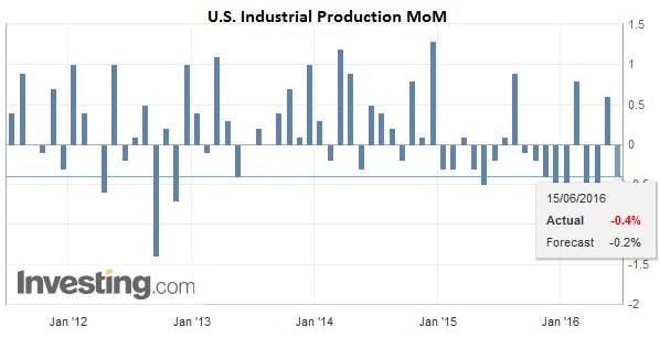 U.S. Industrial Production MoM