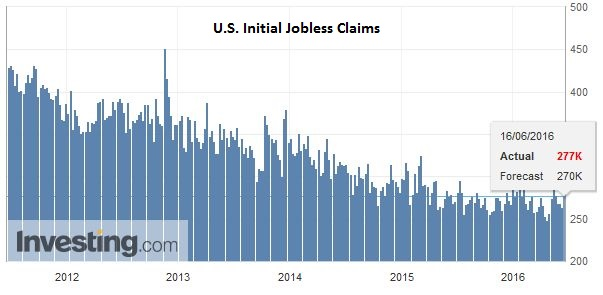 U.S. Initial Jobless Claims