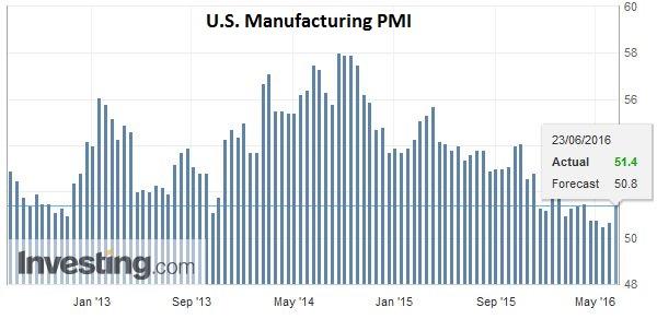 U.S. Manufacturing PMI