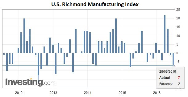 U.S. Richmond Manufacturing Index