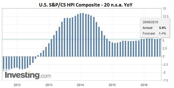 U.S. S&P CS HPI Composite - 20 n.s.a. YoY