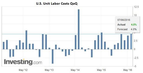 U.S. Unit Labor Costs QoQ