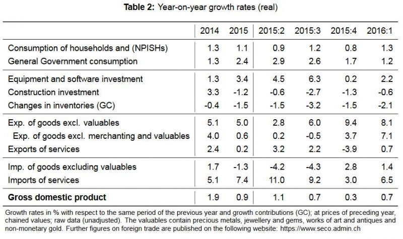 YoY Growth Swiss GDP
