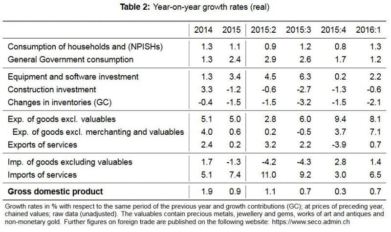 YoY Growth Swiss GDP