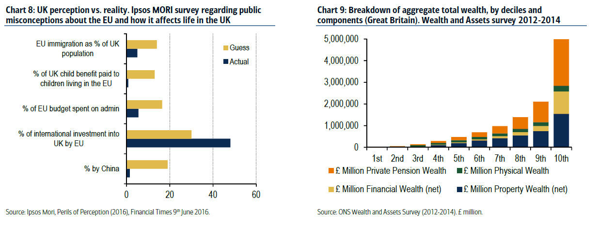 UK perception vs. reality. Ipsos MORI survey regarding public misconceptions about the EU and how it affects life in the UK, Breakdown of aggregate total wealth, by deciles and components (Great Britain). Wealth and Assets survey 2012 - 2014.