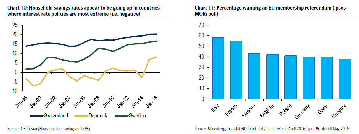 Household savings rates appear to be going up in countries where interest rate policies are most extreme; Percentage wanting an Eu membership referendum