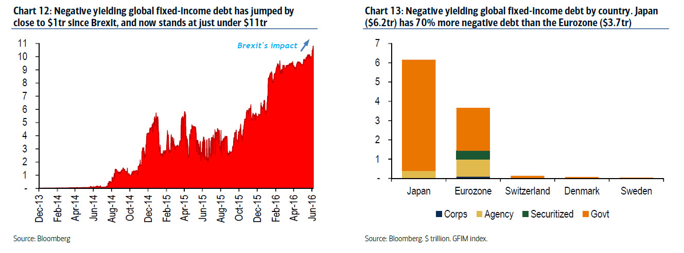 Negative yielding global fixed-income debt has jumped by close to $1tr since Brexit, and now stands at just under $11tr
