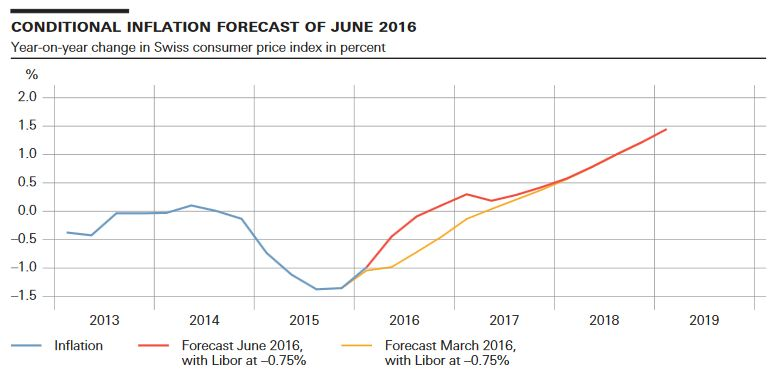 conditional inflation forecast of june 2016