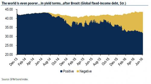 The world is even poorer ... In yield terms...after Brexit