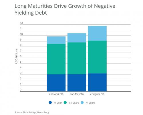 Long Maturities Drive Growth of Negative Yielding Debt