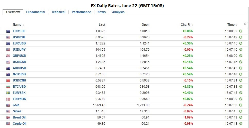 fx daily rates june 22