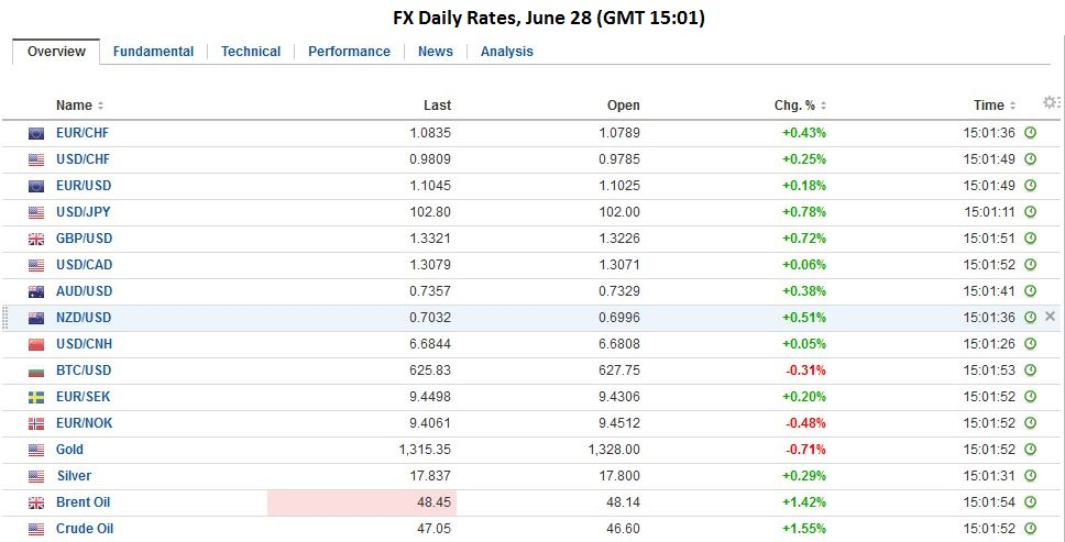fx daily rates june 28
