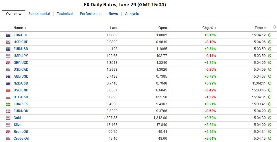 fx daily rates , june 29