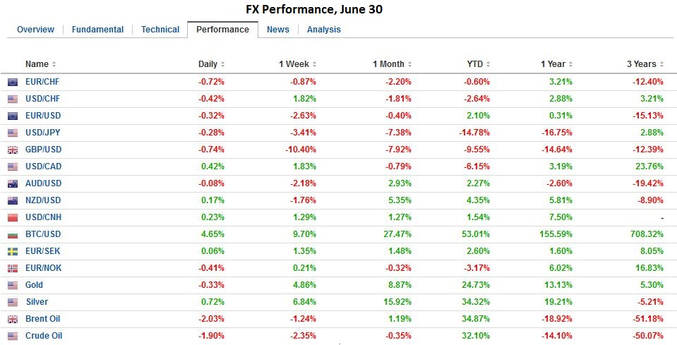 fx performance june 30