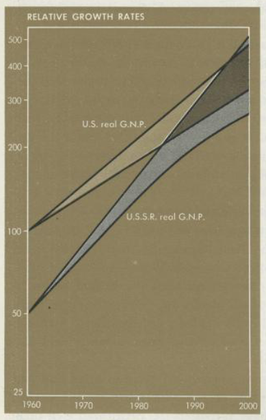 """Actual chart from Samuelson's """"Economics"""" – a textbook that has been crammed down the throats of economics students for many decades. This may actually explain quite a lot…"""