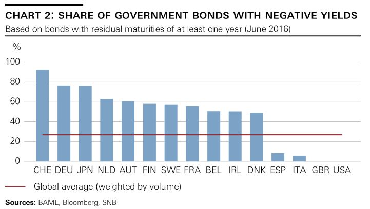 share of government bonds with negative yields