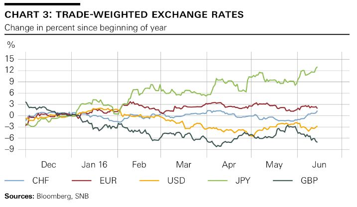 trade weighted exchange rates CHF EUR USD JPY GBP June 2016