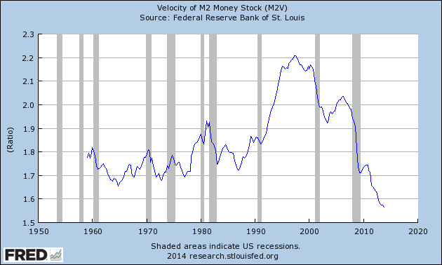 Federal Reserve Bank of St. Louis - Click to enlarge.