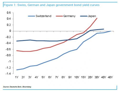 Swiss, German and Japan government bond yield curves
