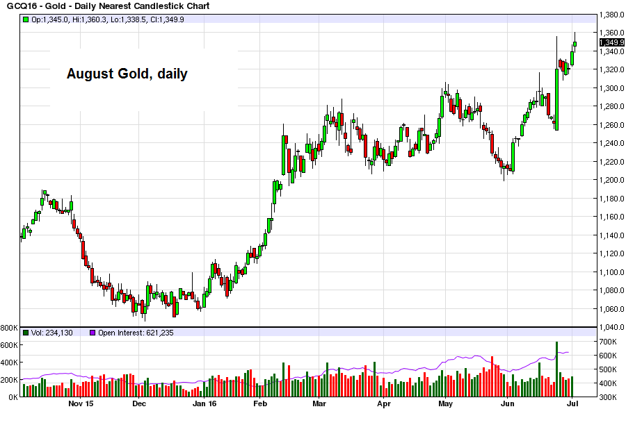 August gold, daily. As such, the chart continues to look encouraging – click to enlarge.