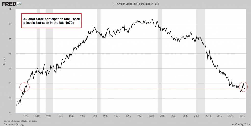 US civilian labor force participation rate – back at late 1970s levels… – click to enlarge.