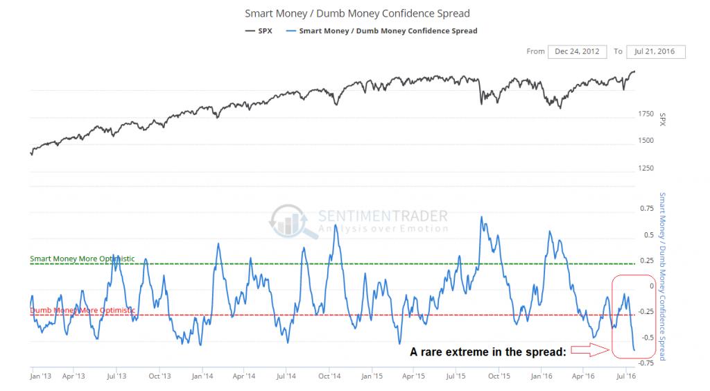 smart dumb money confidence spread