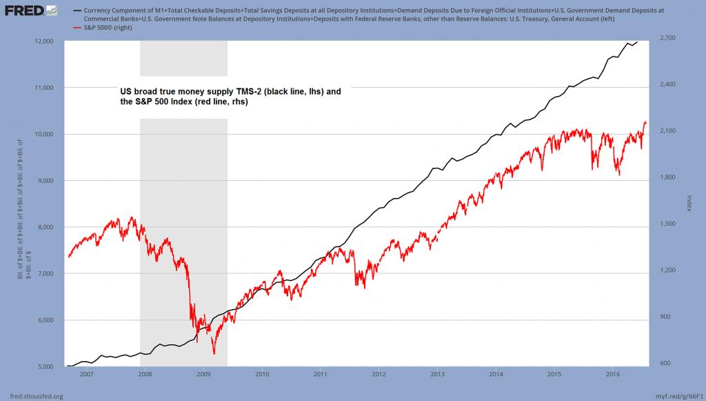 US broad true money supply TMS-2