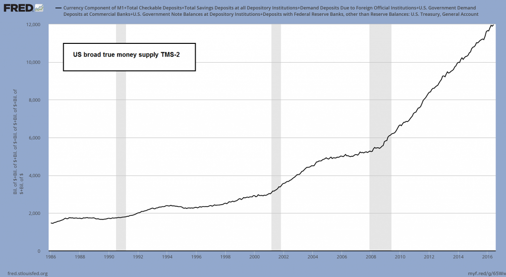 US broad true money supply TMS-2