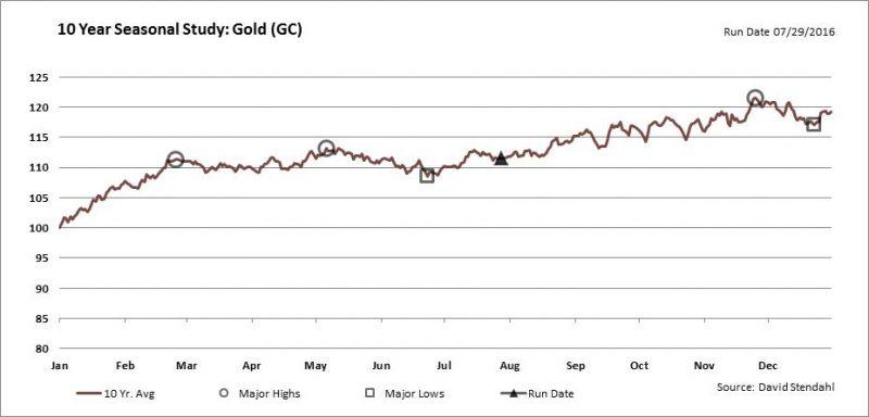10 year Gold Seasonality