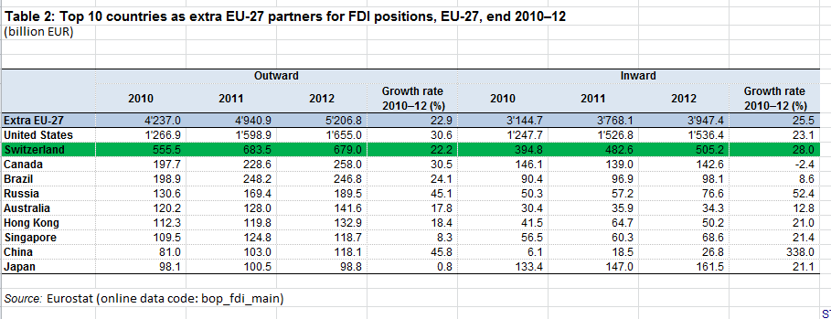 Top 10 countries as extra EU-27 partners for FDI positions