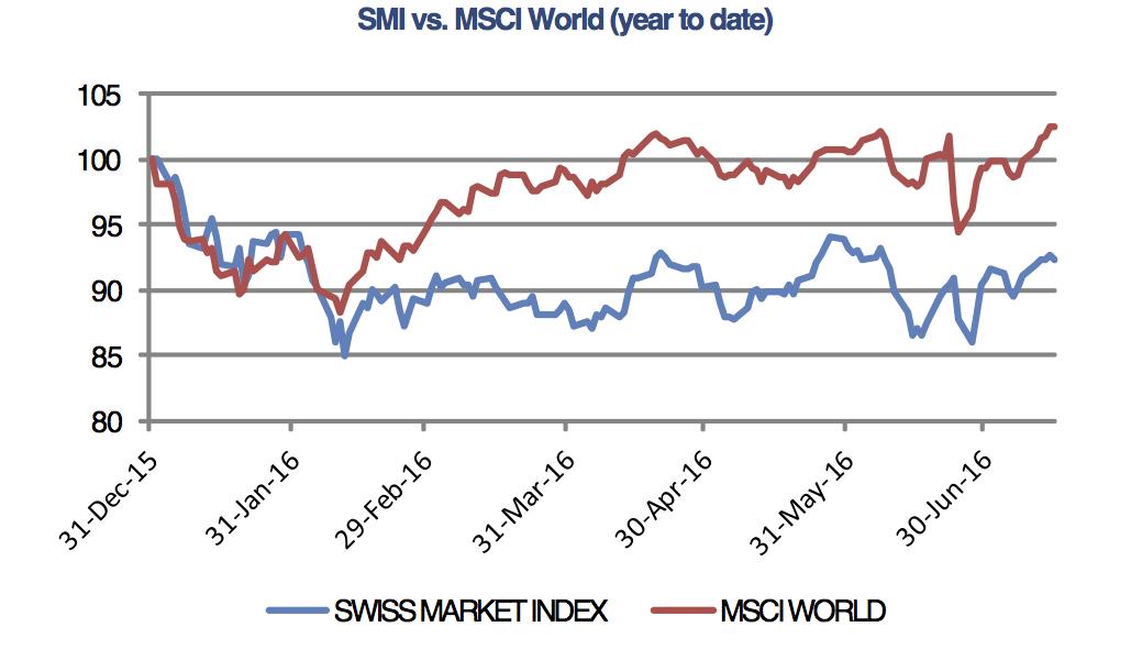 Swiss stocks higher on stimulus bet