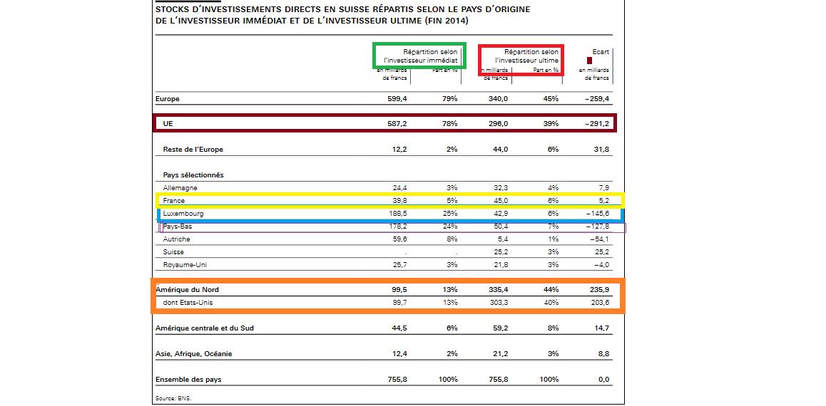 Stock D'investissements Directs En Suisse