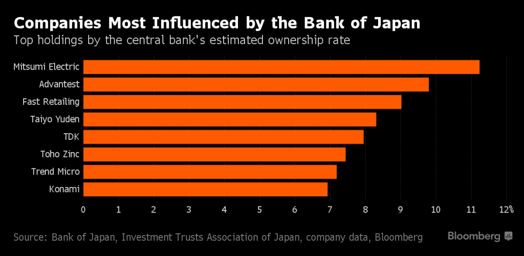"While the BoJ is a ""passive"" investor at present, its purchases of stocks still represent a creeping nationalization of Japan's industries. This seems highly unlikely to end well – since the BoJ will not dare to divest itself from these holdings out of fear that it might crash the stock market."