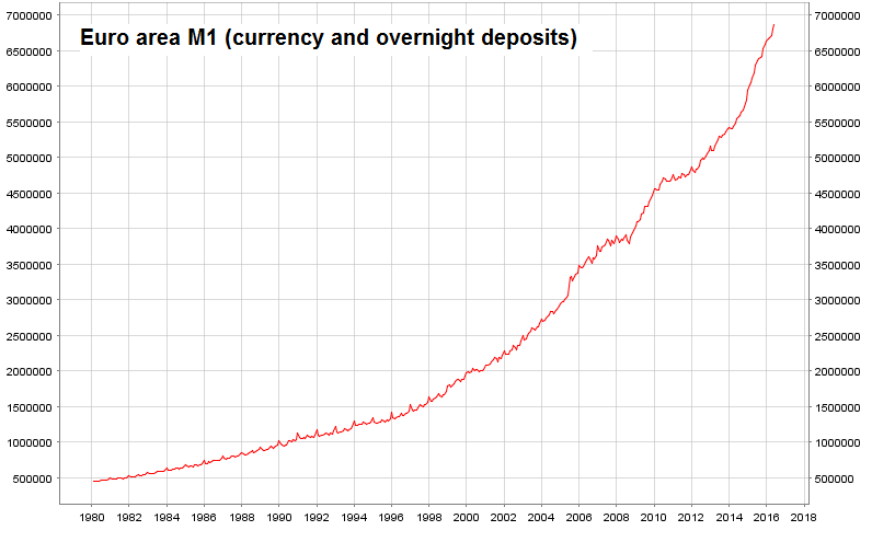 Euro area M1 (currency and overnight deposits)