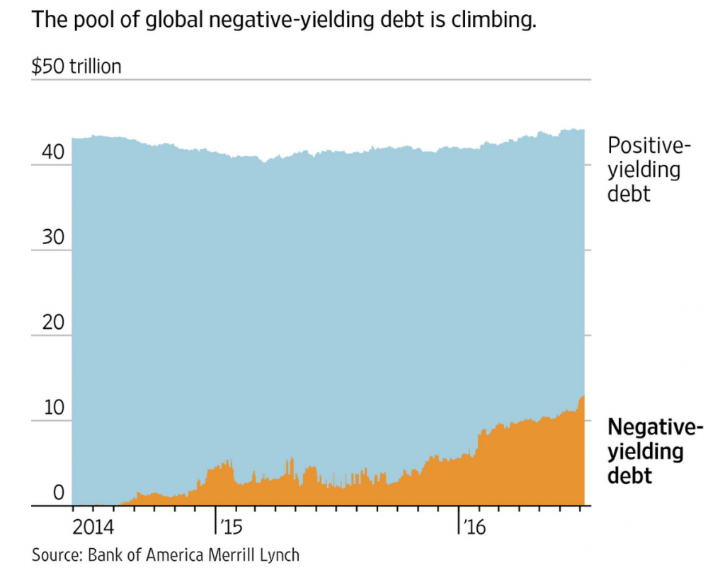 Pool of global negative-yielding debt is climbing