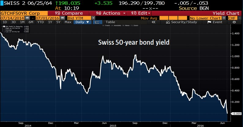 Swiss 50-year bond yield