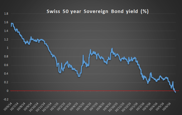 Swiss 50 year sovereign bond yield turns negative. This chart documents a rare moment of collective insanity.