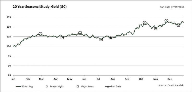 20 year Gold Seasonality,