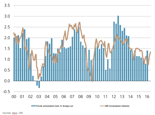 Private consumption, UBS Consumption Indicator