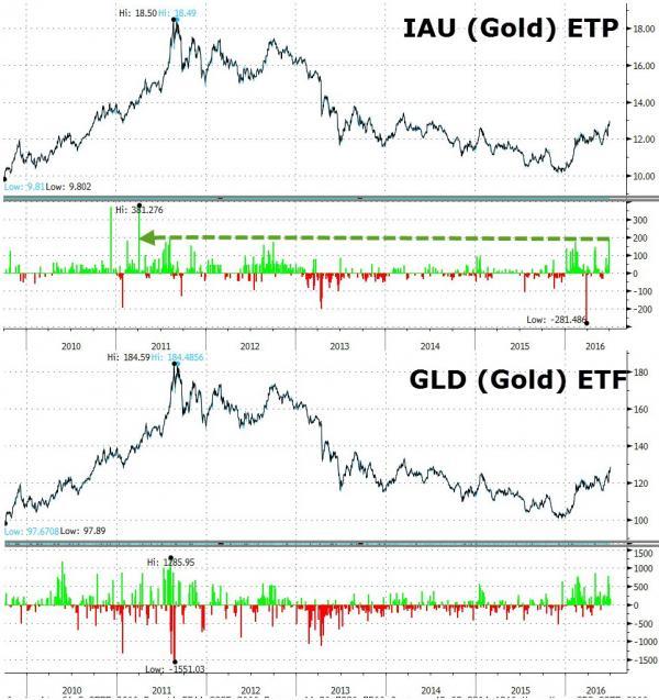 IAU (Gold) ETP, GLD (Gold) ETF