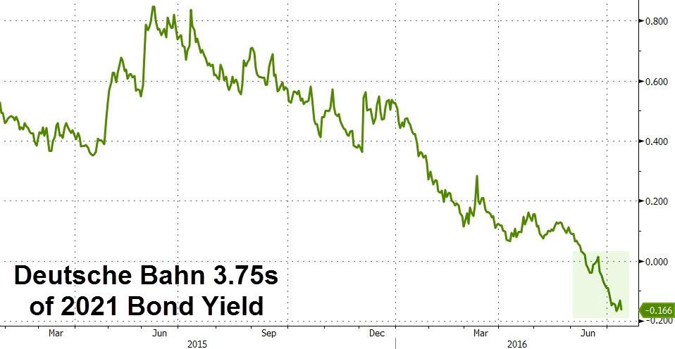 Deutsche Bahn 3.75s of 2021 Bond Yield