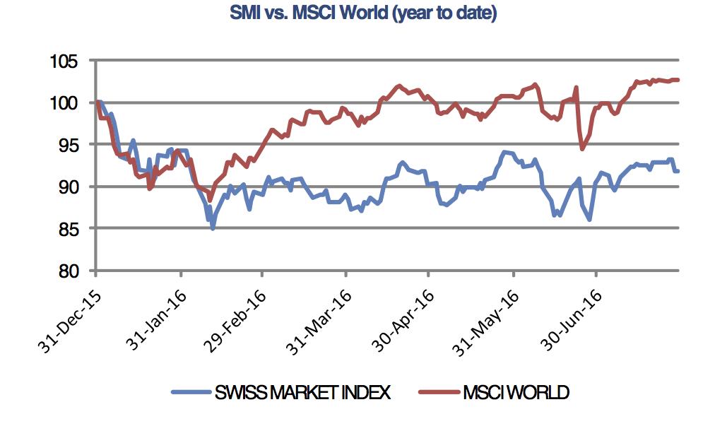 MSCI World SMI