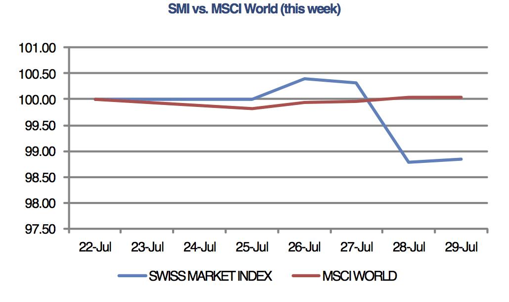 MSCI World SMI,