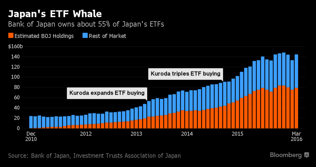 BoJ buying of ETFs – by purchasing 55% of all outstanding ETF shares, the BoJ has indirectly become the biggest shareholder in 90% of the companies in the Nikkei Index – click to enlarge.
