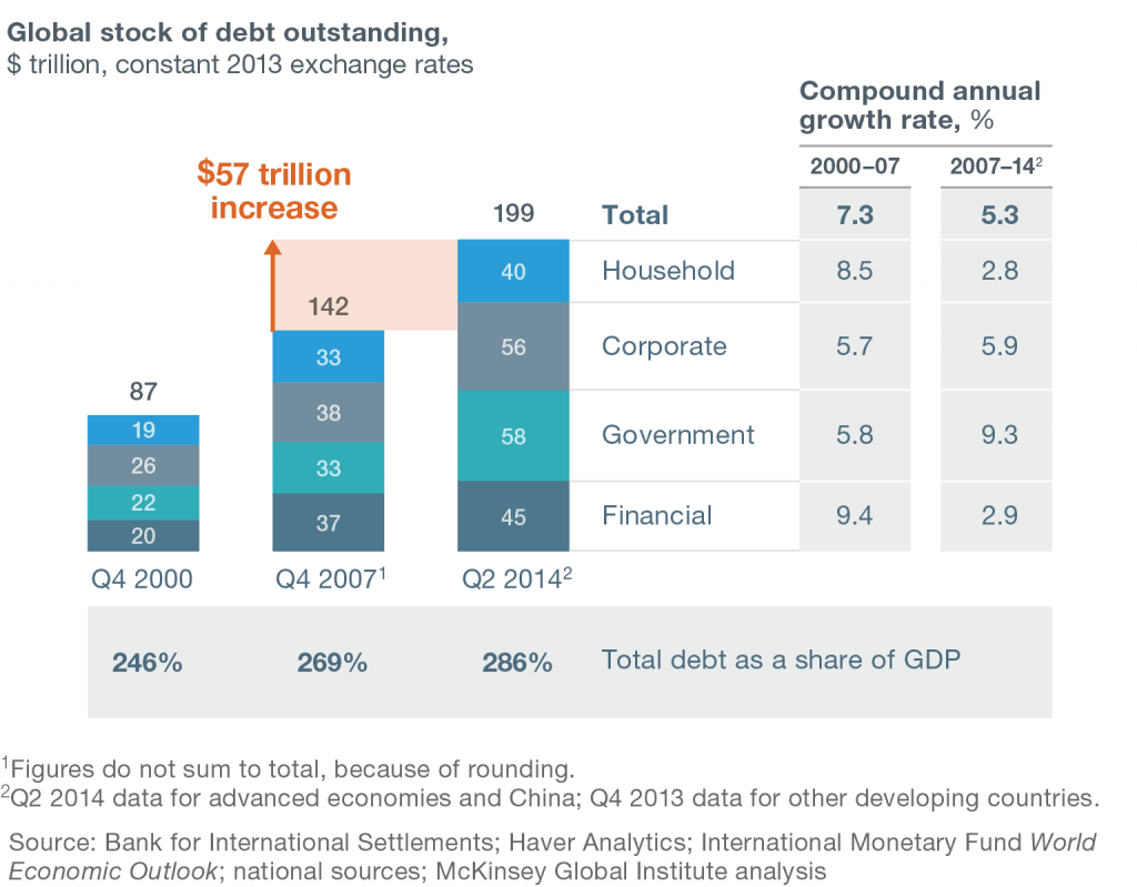 By now the McKinsey report on global debt has become a little dated…if is fair to assume that debt growth has continued at the same pace. While government debt growth rates have slowed slightly since this report was published (Q2 2014), corporate debt growth has taken off like a rocket – click to enlarge.