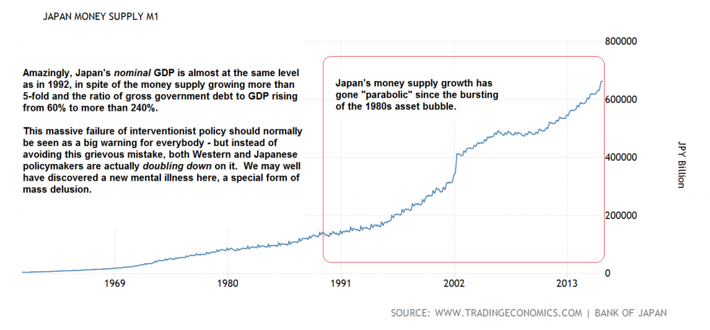 In spite of boosting the money supply by an astonishing multiple and burying the country up to its eyebrows in debt, Japan's interventionists have not even been able to boost nominal GDP since 1992, which is quite a feat. It seems like a textbook example of what not to do – and yet, policymakers around the world insist on essentially doubling down on this madness. We believe this could be a new mental illness that is only waiting to be appropriately named. Keynes' syndrome perhaps? Morbus grapheocraterum (bureaucrats' disease)? We are open to suggestions – click to enlarge.