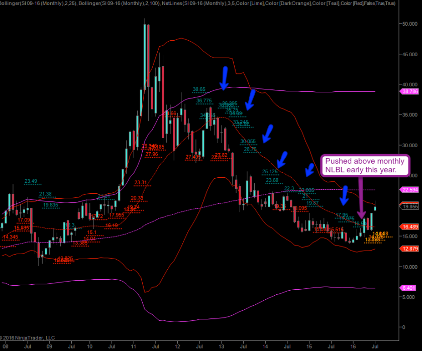 Silver, monthly – more NLBL magic – click to enlarge.